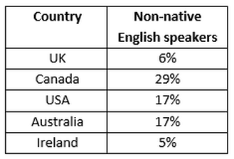 Table showing proportion of non-native speakers in selected countries with English-speaking majorities
